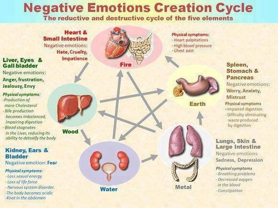 creationofnegativeemotions-5elements