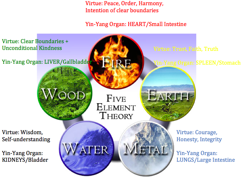 5elementtheory-virtues